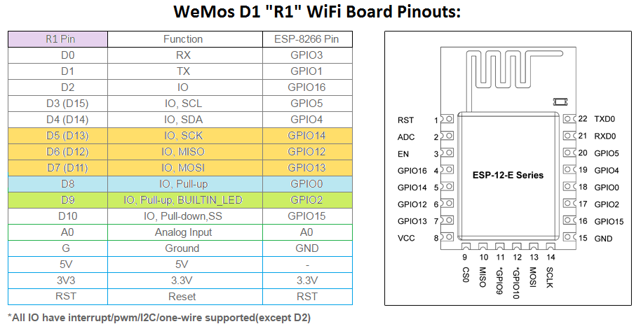 comparison-of-wemos-r1-vs-ESP12-E-pinouts